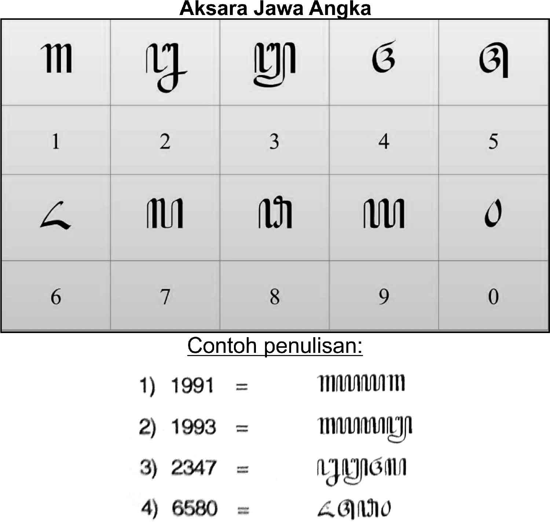 Aksara Jawa Angka